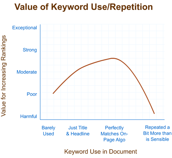 Value of Keyword Repition Graph